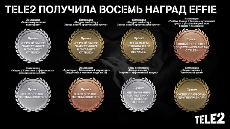 Эксперты Effie Awards Russia оценили «Другие правила» Tele2